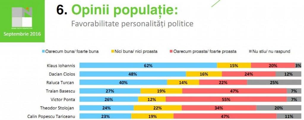 sondaj-pnl-sibiu-national