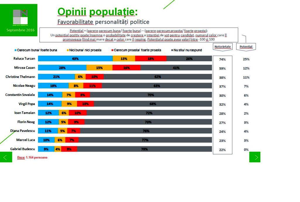 sondaj-pnl-sibiu-personalitati-publice-liberale